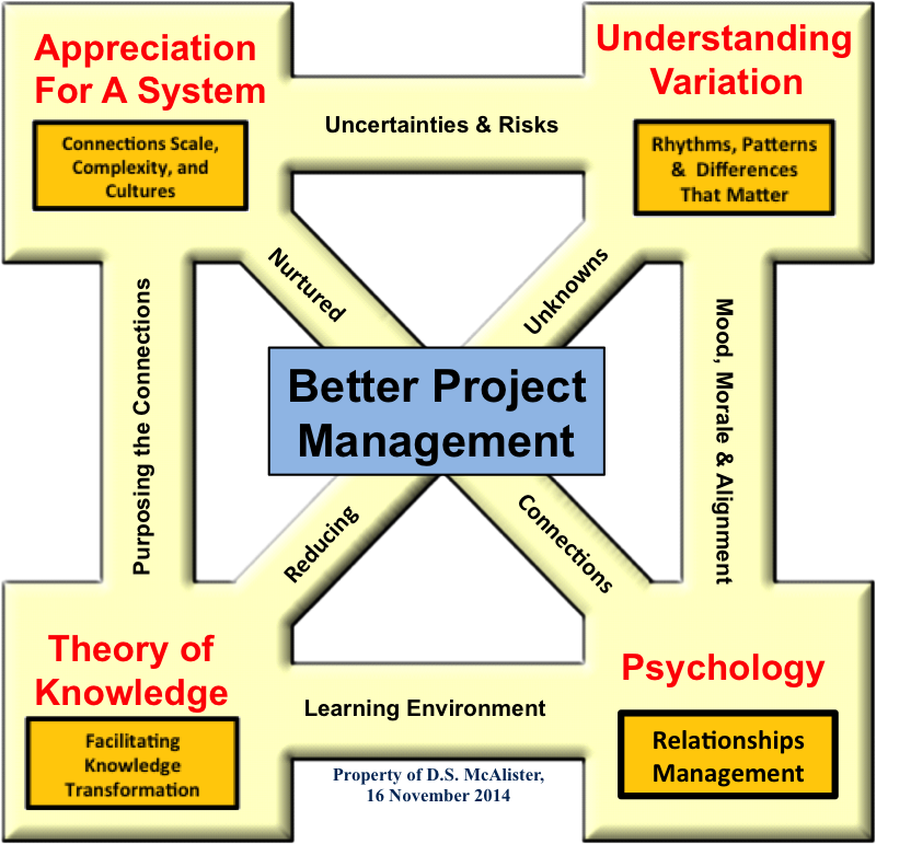 Profound Knowledge The Art Of Project Management Don