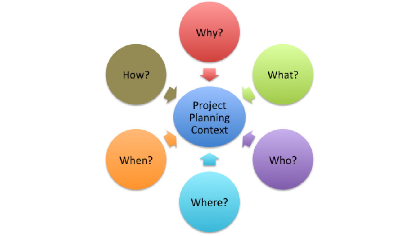 financial accounting cycle group project Acc 201 final project part i accounting cycle report 2 in this paper we will discuss the accounting cycle and provide a brief overview of its steps and procedures we will review the role of each step and the importance of these steps to the cycle.